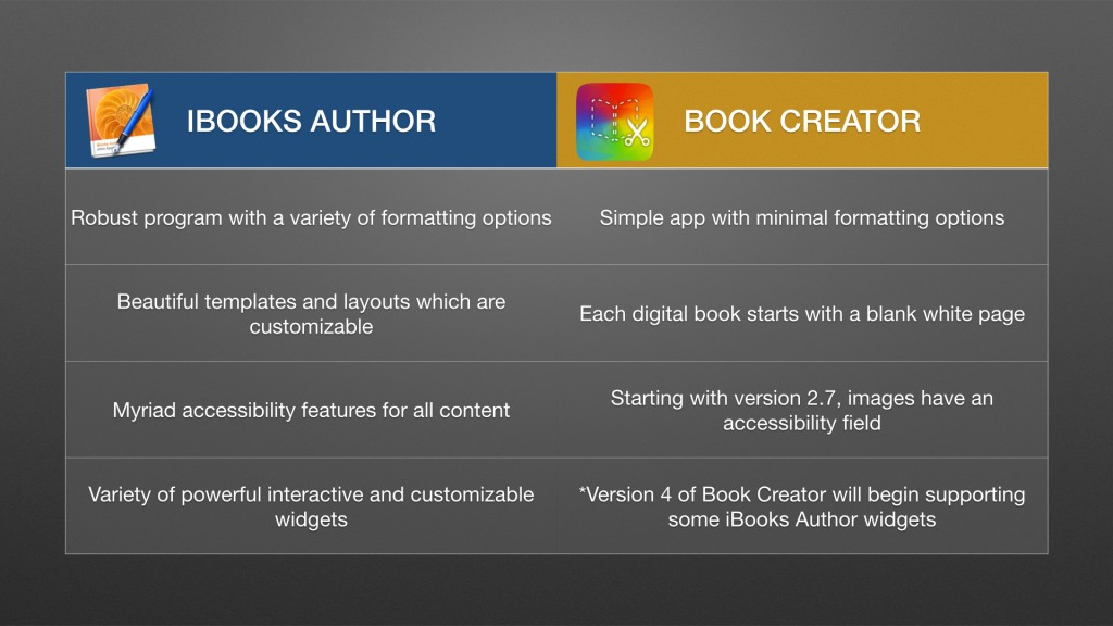 Table noting the differences between iBooks Author and Book Creator app